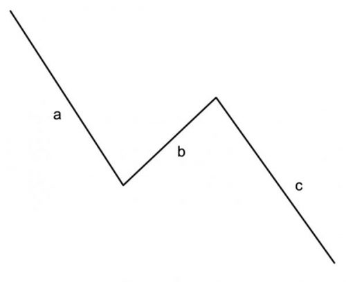 Elliott wave terminology - ABC