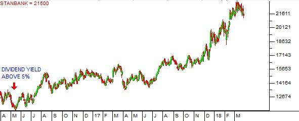 Standard Bank Share Price Chart
