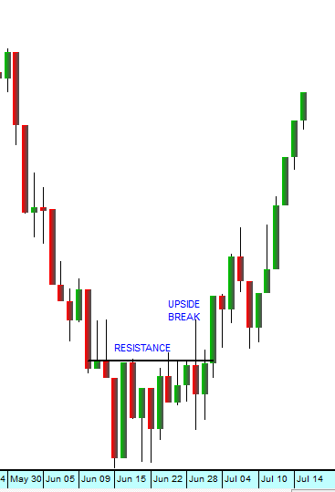 Upside Break JSE Overall Index - Chart by ShareFriend Pro